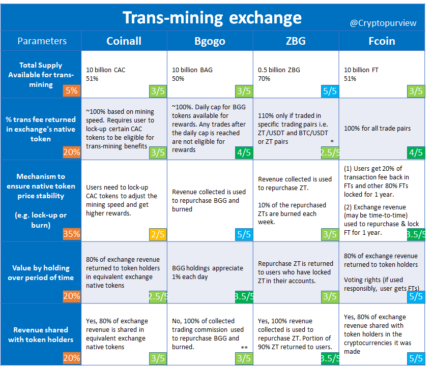benefits of cryptocurrency exchange
