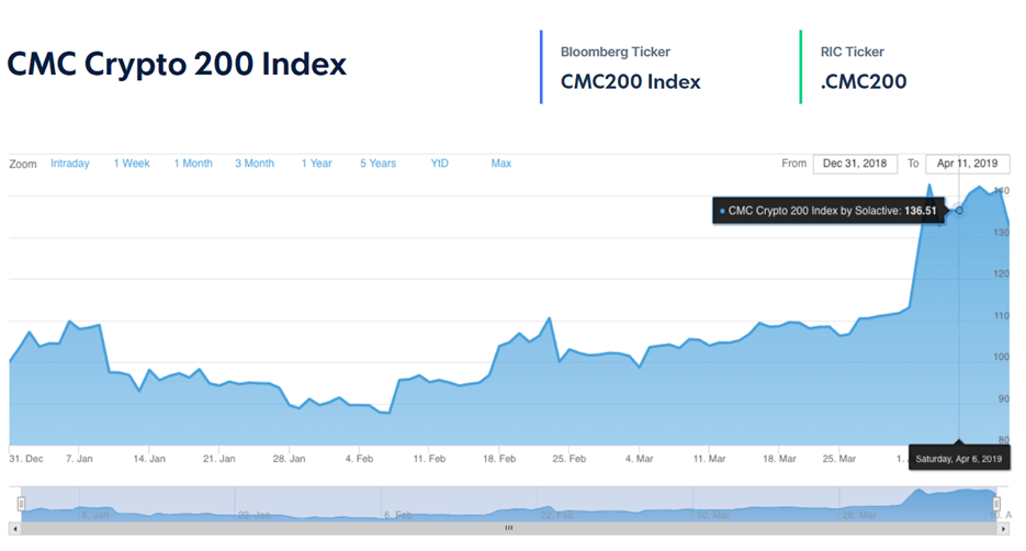 CoinMarketCap Introduces New cryptocurrency ranking standards