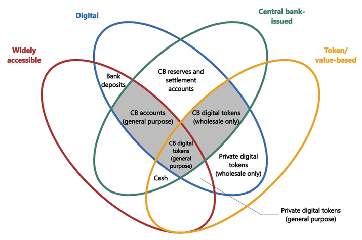 Less use of cash is opening up questions on traditional money continuity in the future. This has led the central bank to consider digital currency.