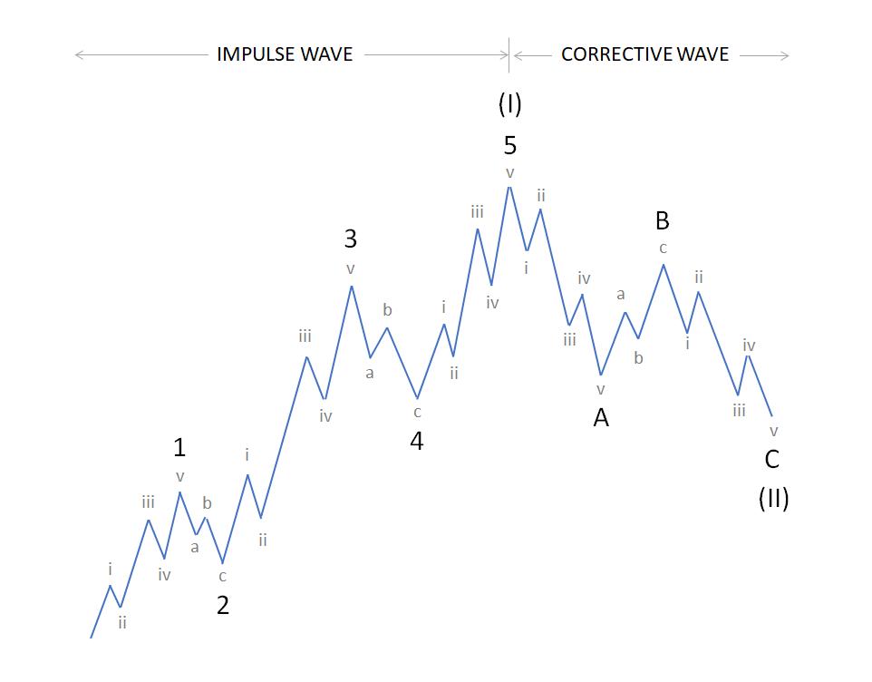 BTC Elliott Wave theory cycles:  Bitcoin technical analysis, predictions/ forecast